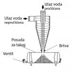 Centrifugalni filtri3